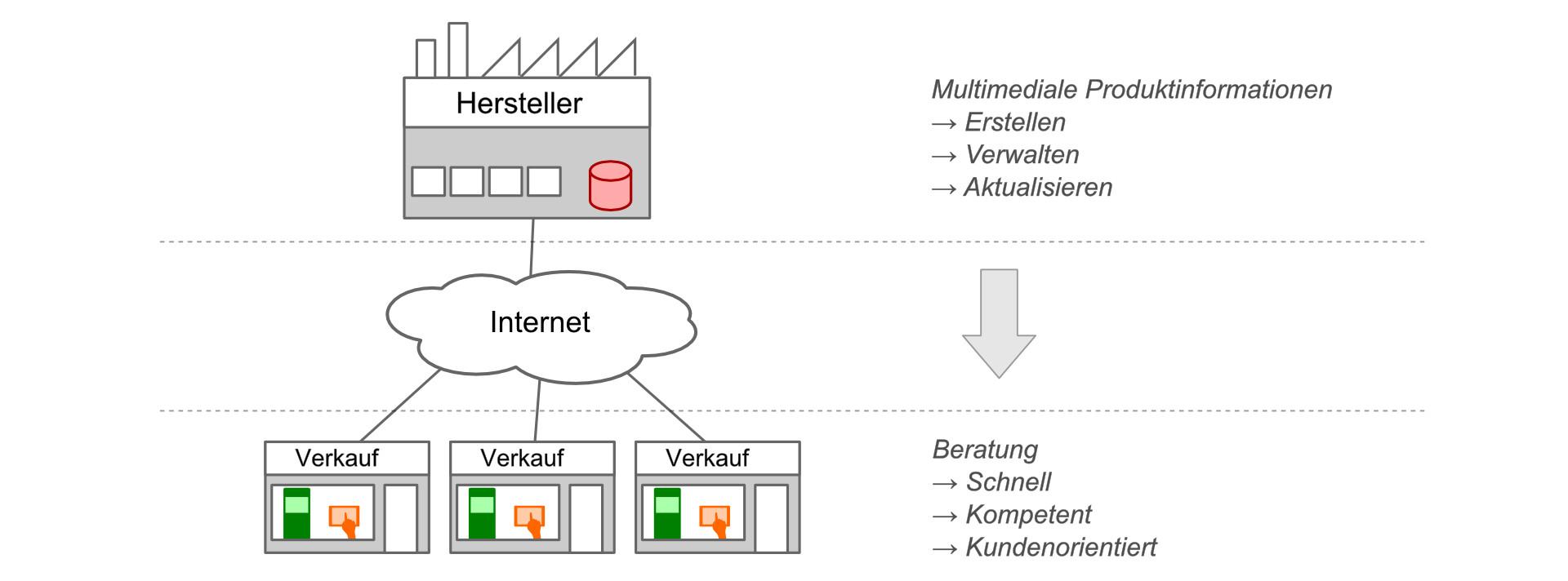 Datenverwaltung, Datenfluss