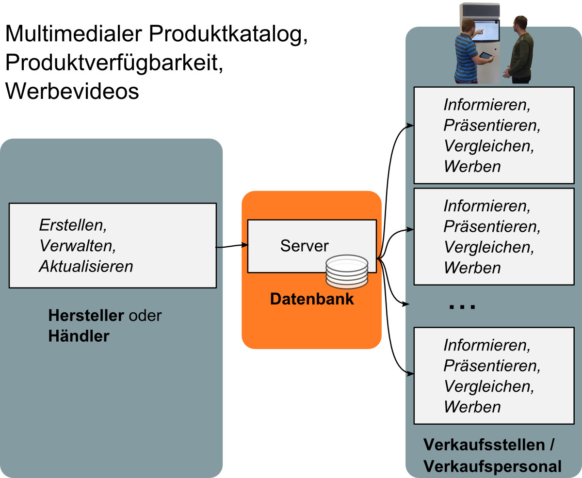 Datenfluss der multimedialen Produktinformationen (Videos, Bilder, Texte)