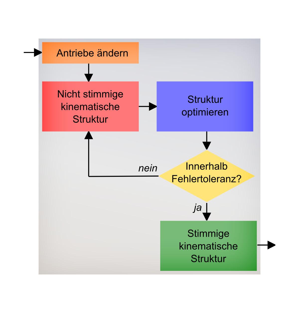 Lösungsverfahren basierend auf Optimierung